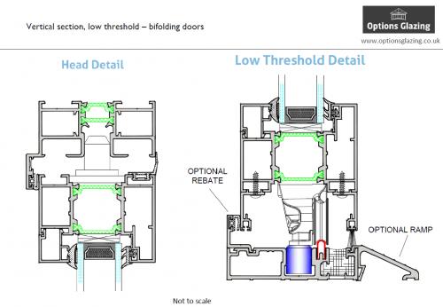 Lincoln folding doors, low threshold